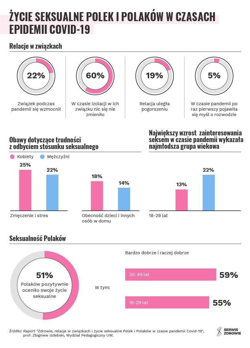 Infografika/PAP/Serwis Zdrowie