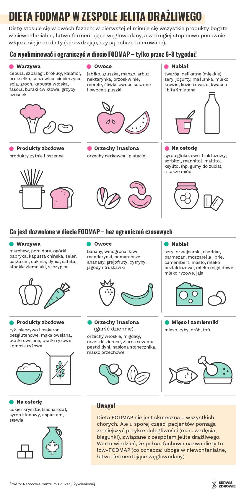 Infografika Serwisu Zdrowie PAP/ Małgorzata Latos