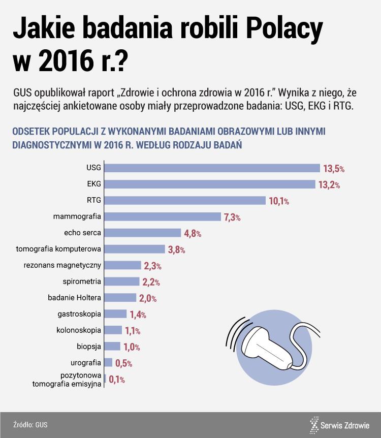 Jakie badania robili Polacy w 2016 r.?
