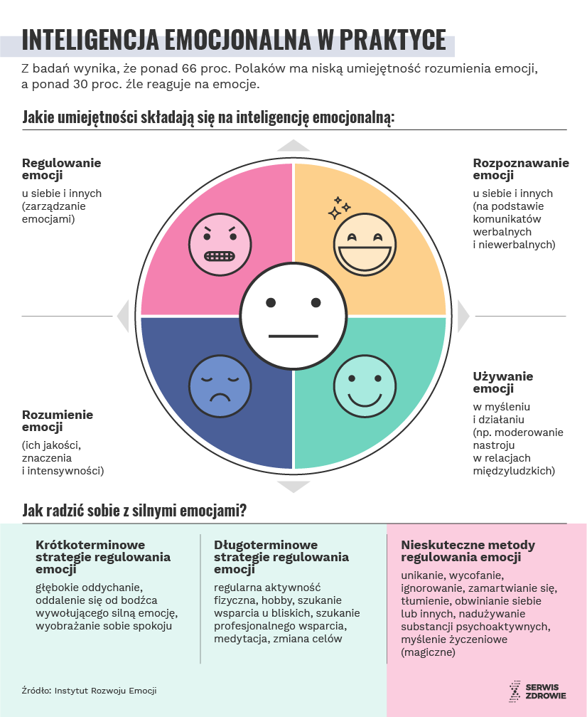 Infografika Serwisu Zdrowie PAP/ Anna Zajkowska