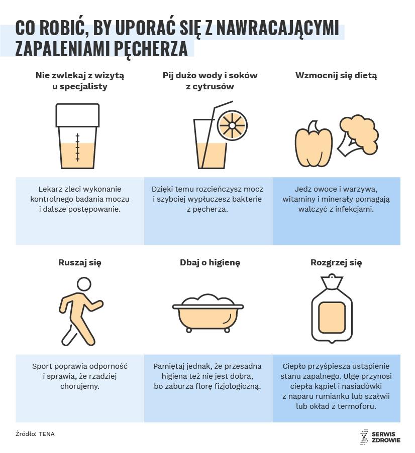 Infografika/PAP/Serwis Zdrowie/A. Zajkowska
