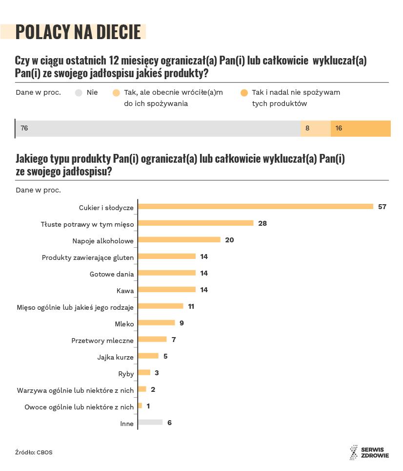 Infografika Serwisu Zdrowie PAP/ Maria Samczuk