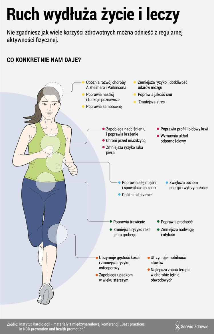 0507e1574ac2d4 Jakie korzyści daje ruch/Infografika PAP/Serwis Zdrowie