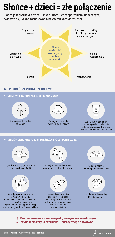 Infografika PAP / Serwis Zdrowie