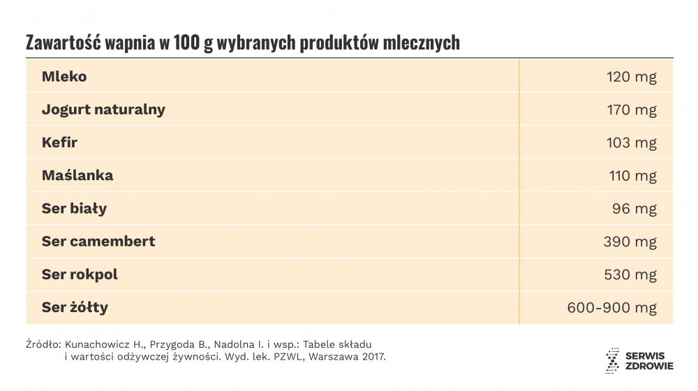 Infografika PAP/Serwis Zdrowie/A. Zajkowska i M. Samczuk