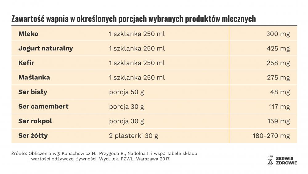 Infografika PAP/Serwis Zdrowie/A. Zajkowska, M. Samczuk
