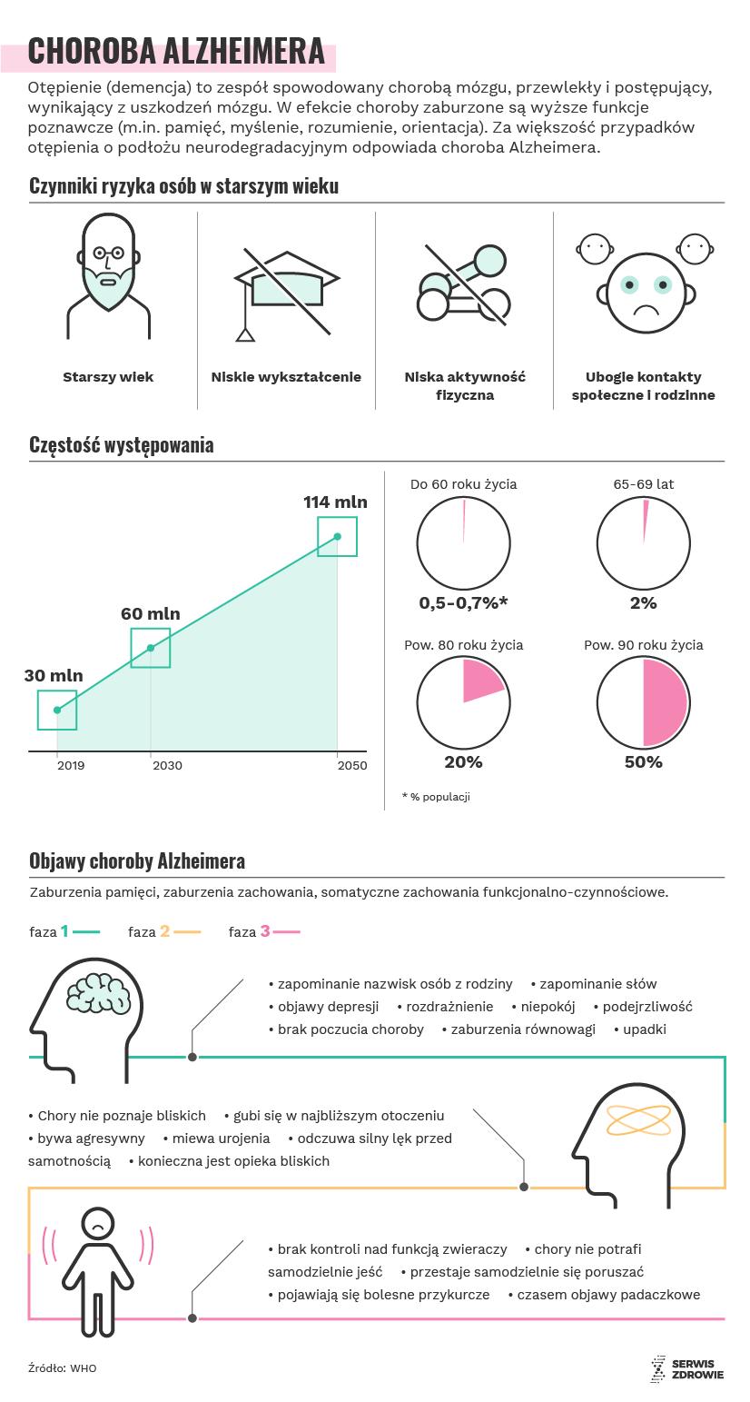 Infografika PAP/Serwis Zdrowie/A. Zajkowska