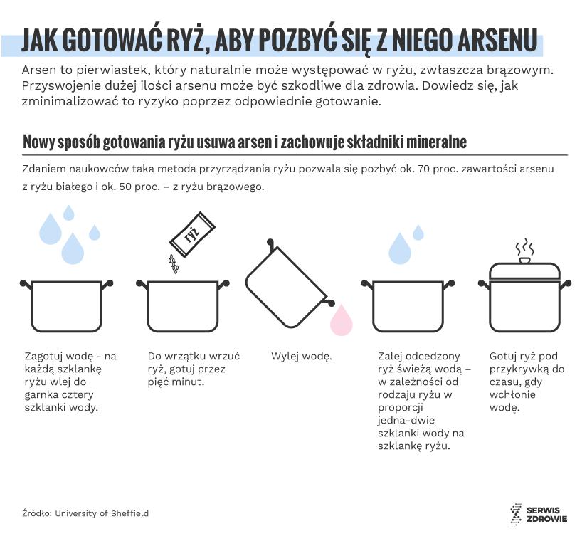 Infografika/PAP/Serwis Zdrowie/A. Ziemienowicz