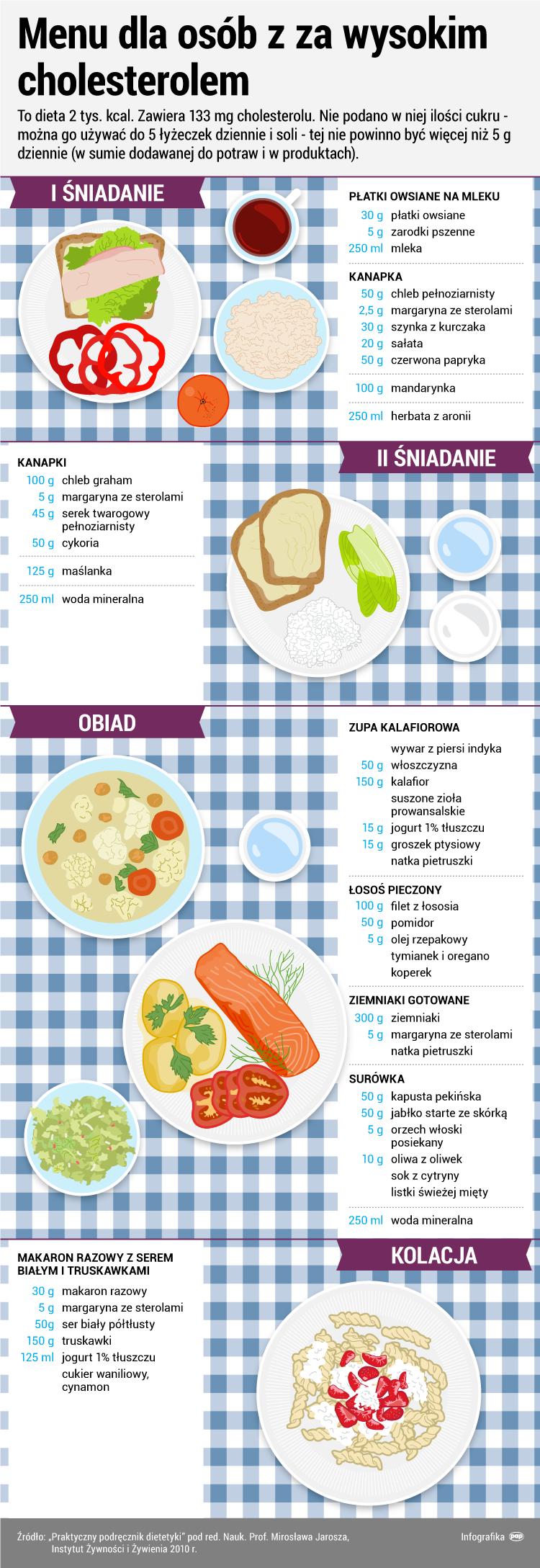 Menu Na Obnizenie Cholesterolu Serwis Zdrowie