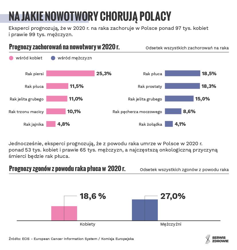 Infografika / Serwis Zdrowie PAP