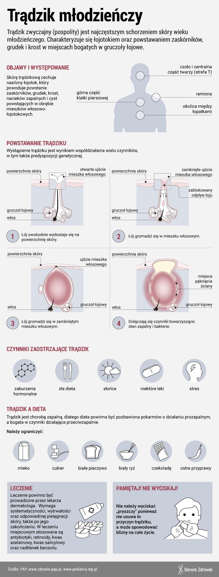 trądzik_infografika